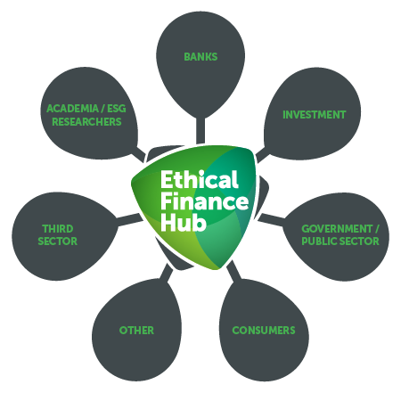 ethical practice within the financial services First it will explain the recent history of regulation within the financial services industry until  ethical practice development are all examples of suggestions.